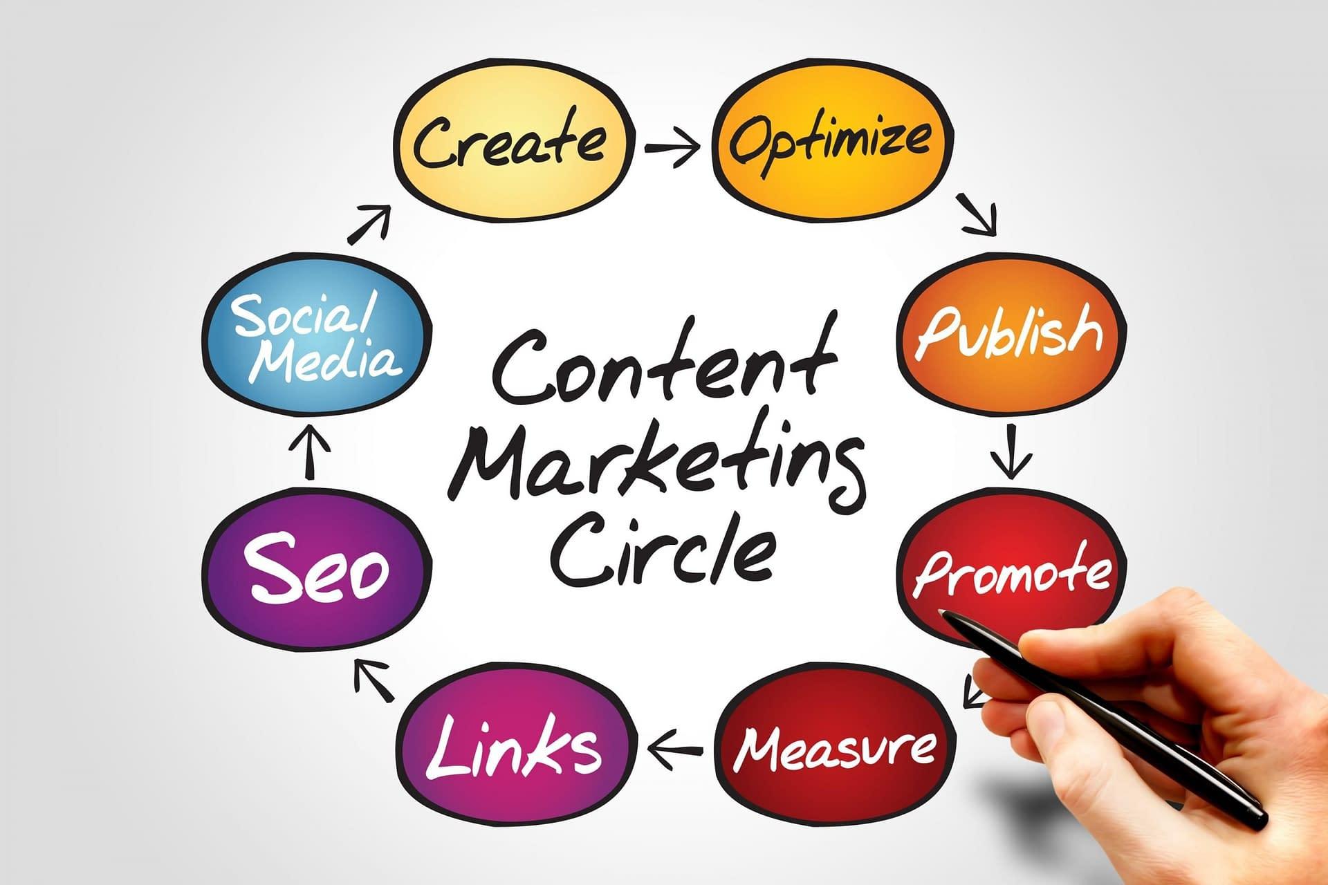 Toughjobs Digital Marketing: Expertise